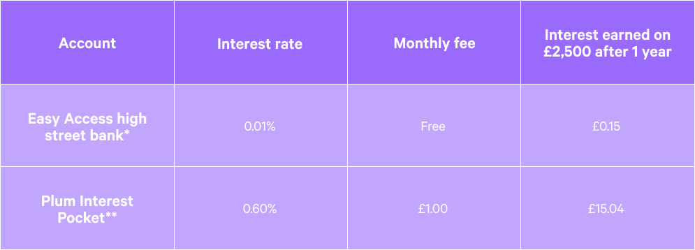 table showing comparison of high street bank interest rates in 2020